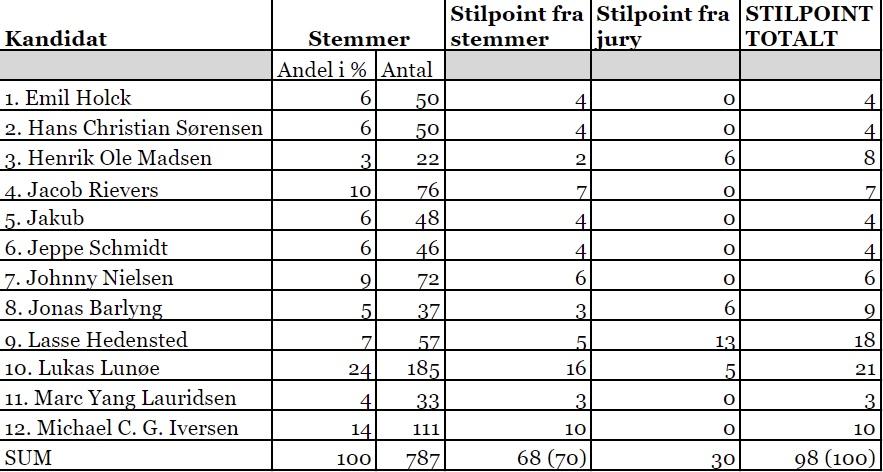 årets velklædte mand 2018 tabel resultat