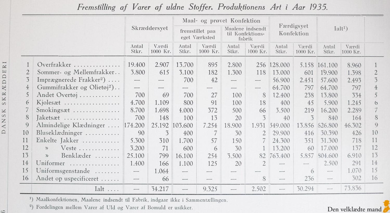 herreskræddere produktion 1935